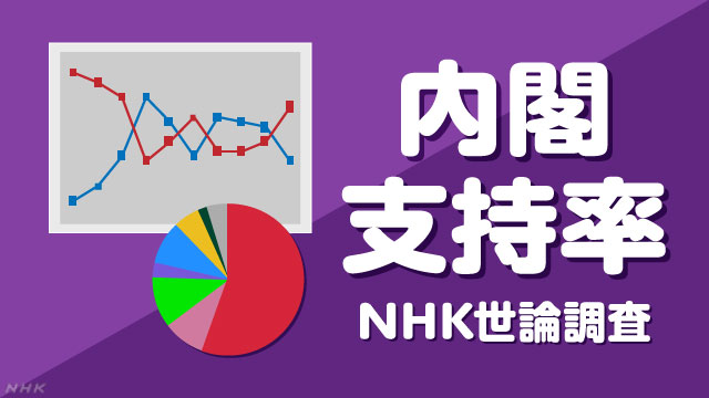 NHK世論調査 内閣支持率 | NHK選挙WEB