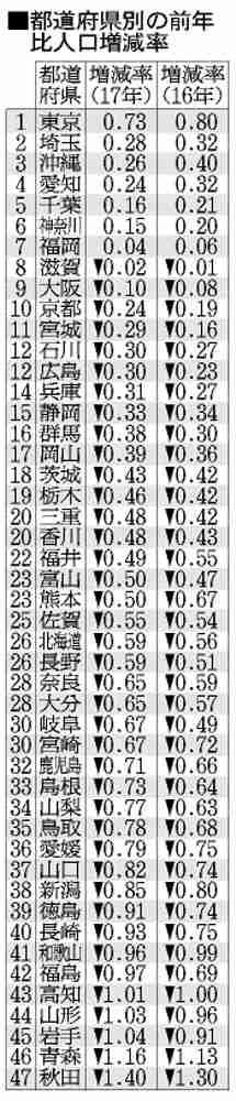 人口増え続ける東京、高齢化も 研究者「手遅れになる」:朝日新聞デジタル