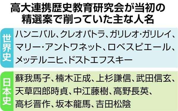 「坂本龍馬」選定も「OK」 高校歴史用語、精選基準を修正 教育研、批判受け 偏向も注意促す
