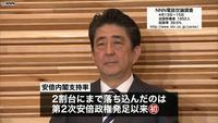 """内閣支持率26.7% """"発足以来""""最低に   NNNニュース"""