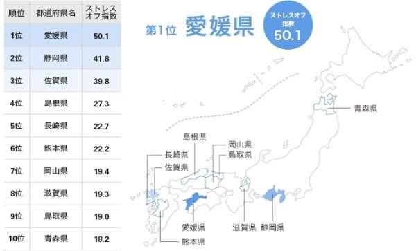 ストレスが少ない都道府県、愛媛県が2連覇! 温暖な気候の方が交感神経が抑制され、リラックスできる?