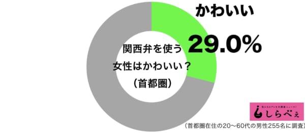 関西弁を話す女子は首都圏男子に不人気? かわいいと思われている地域は…
