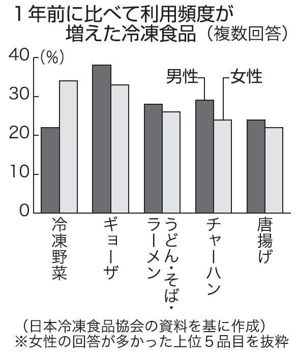 冷凍食品 利用率、初の8割 女性で「野菜」消費進む(日本農業新聞) - Yahoo!ニュース