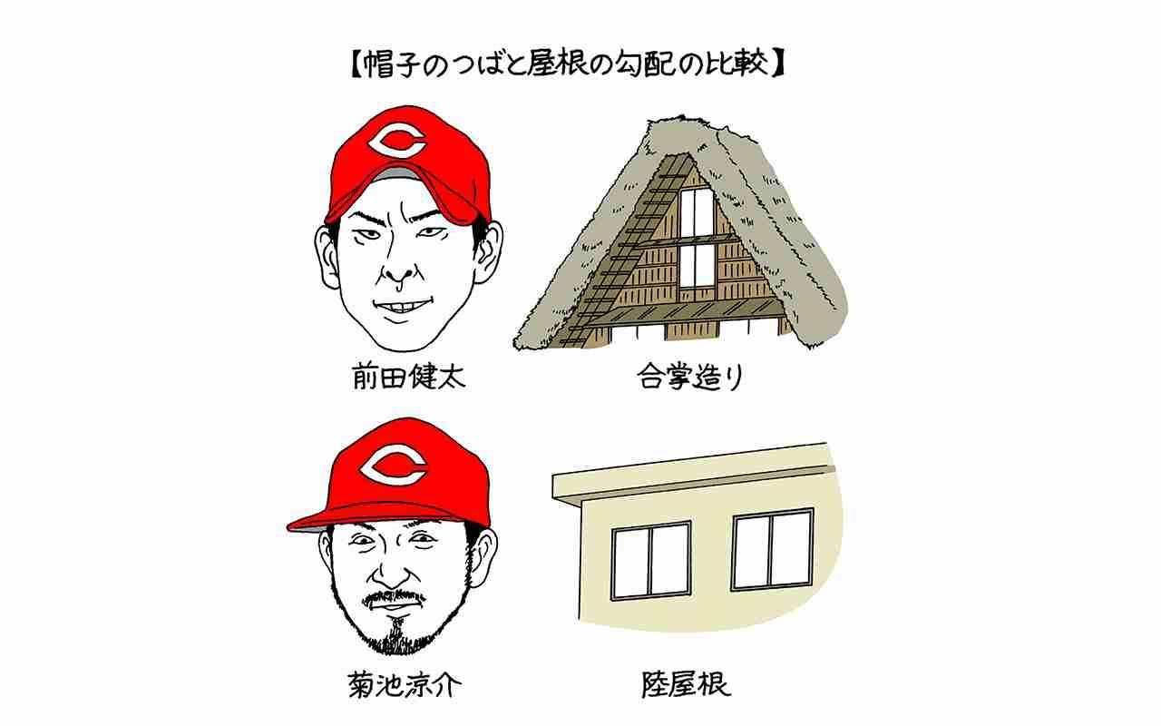 広島・菊池涼介の「帽子のつば真っ平ら問題」を考える | 文春オンライン