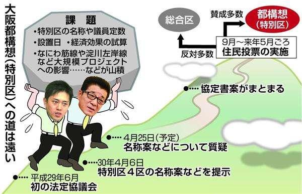 大阪都構想「設計図」の完成遠く 法定協議会、特別区の名称案など提示 - 産経WEST