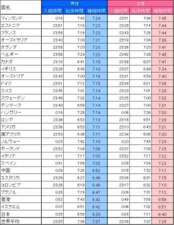 日本人の睡眠時間、主要28カ国で最短