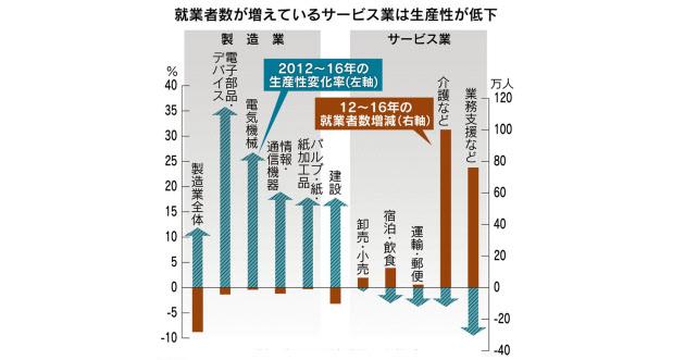 雇用は増えたが… 生産性・賃金低いサービス業に集中  :日本経済新聞