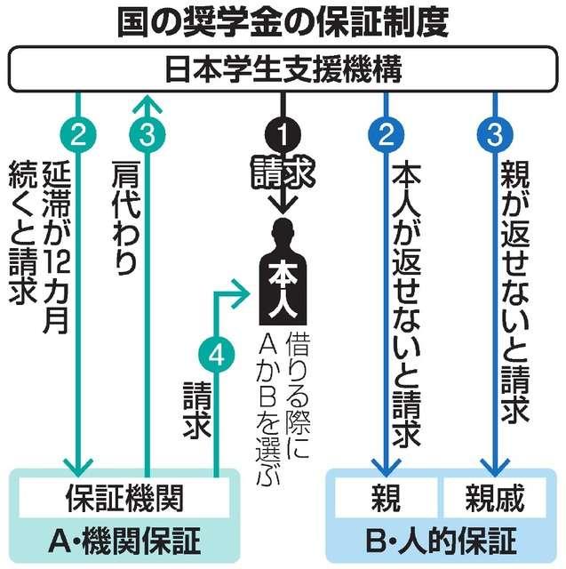 奨学金破産、過去5年で延べ1万5千人 親子連鎖広がる:朝日新聞デジタル