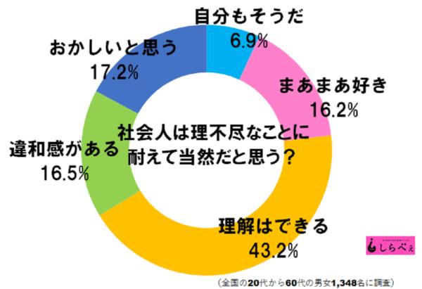 日本の社会人は理不尽に耐えて当然? 答えは圧倒的に…