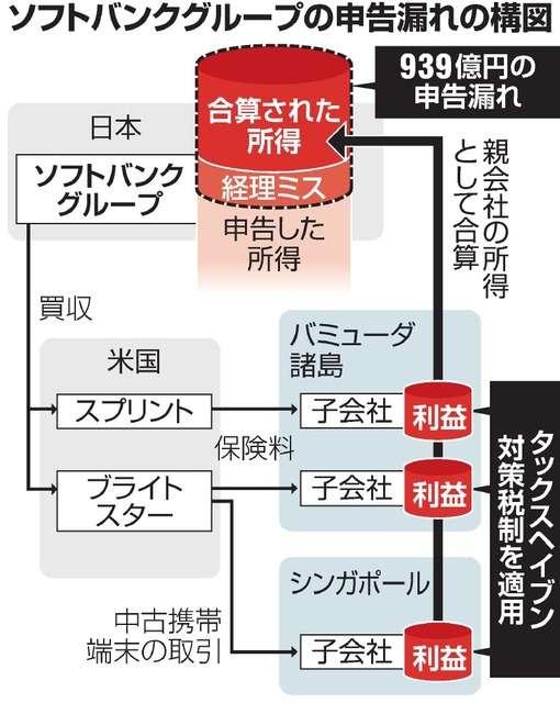 ソフトバンク939億円申告漏れ 租税回避地の子会社分