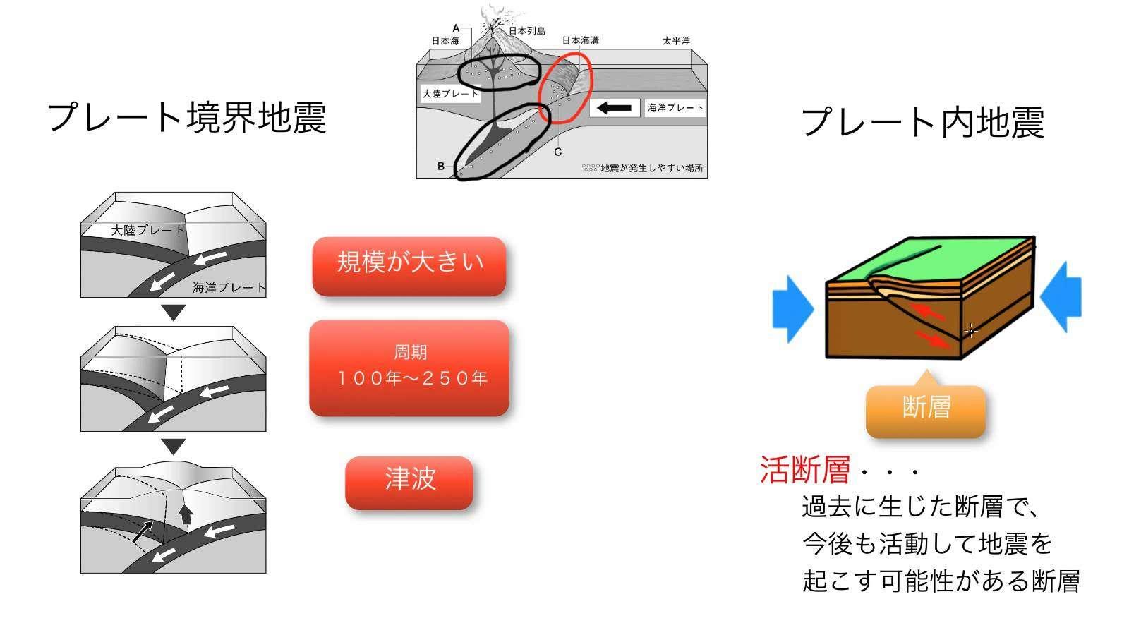 【火山と地震】地震のしくみ - YouTube
