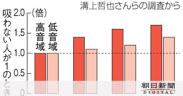 たばこ、聴力落ちるリスクも ニコチンが内耳に影響か:朝日新聞デジタル