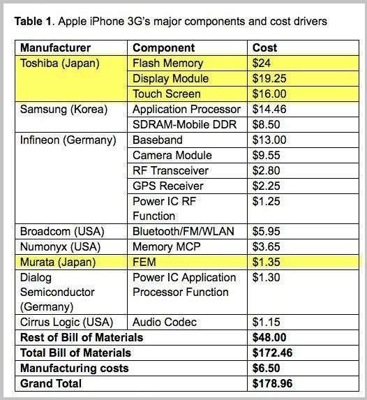 iPhoneが売れるとお金はどの国に流れる?1位は意外なあの国だった