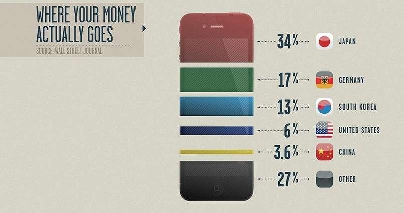 iPhoneが売れるとお金はどの国に流れる?1位は意外なあの国だった | netgeek