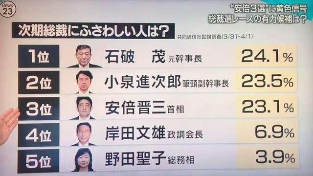 TBS・星浩「(次期自民党総裁選)一般の世論調査とはズレがある。石破さんは自民党員には人気がある」 ネット「平気で嘘を言う」 イヤホンからの指示ですか? : まとめ安倍速報