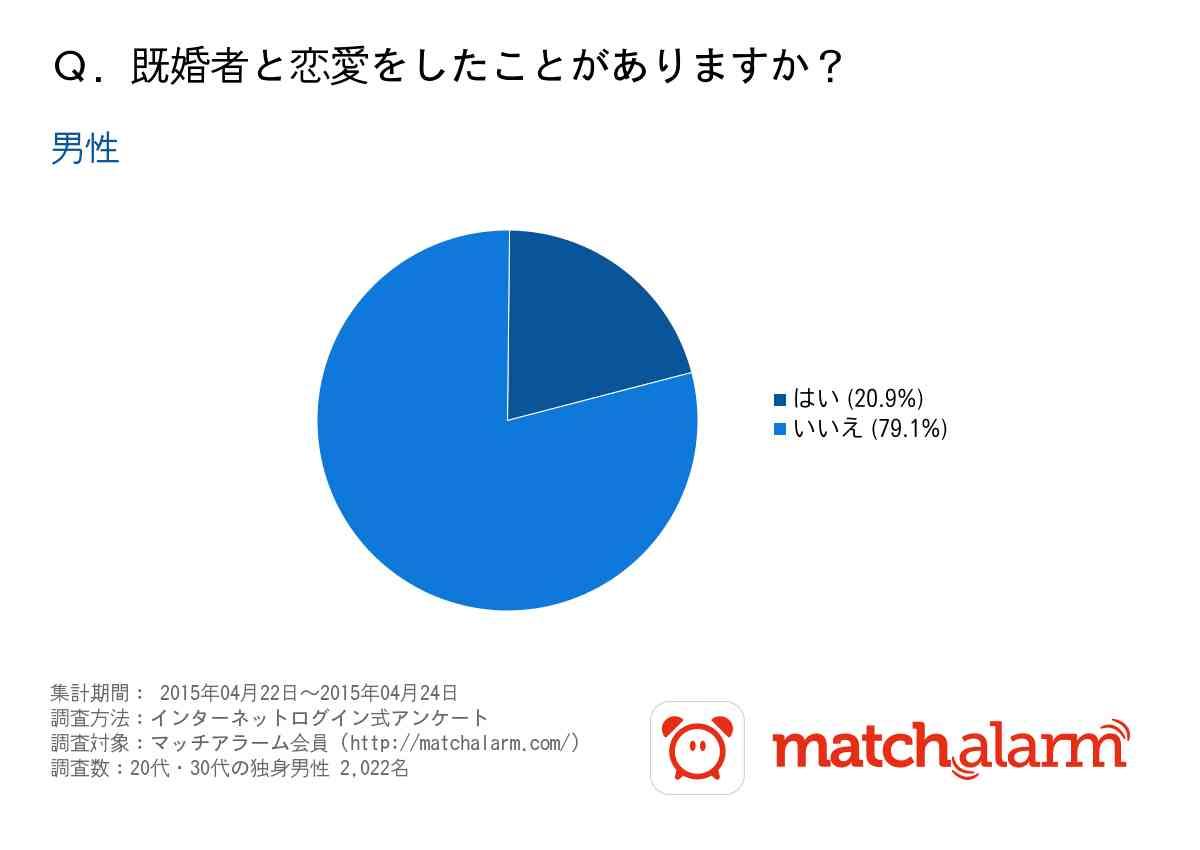 【調査】独身女性の24.4%が既婚者と恋愛経験があると回答|マッチアラーム株式会社のプレスリリース