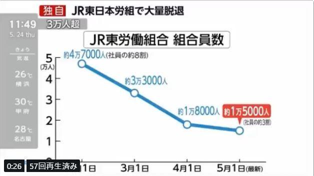 【朗報】革マル派浸透の労組「JR東労組」 組合員3万人が脱退~ネットの反応「立憲・枝野ピンチ!wwwwwwwwwwwwwwwwwwwww」 | アノニマスポスト