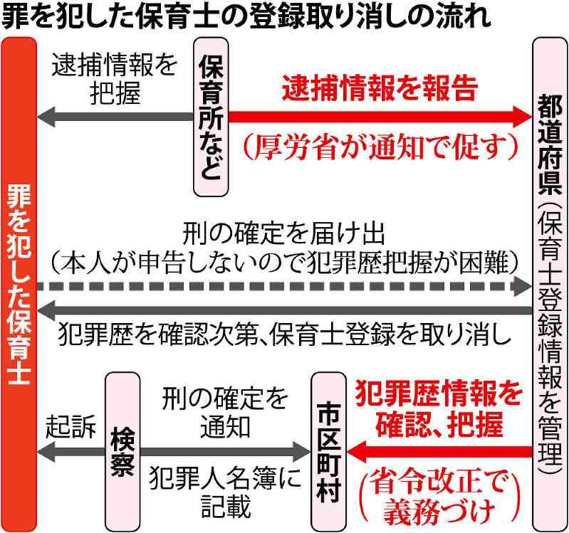 厚労省:保育士の犯歴照会、義務に 登録取り消しを徹底 - 毎日新聞