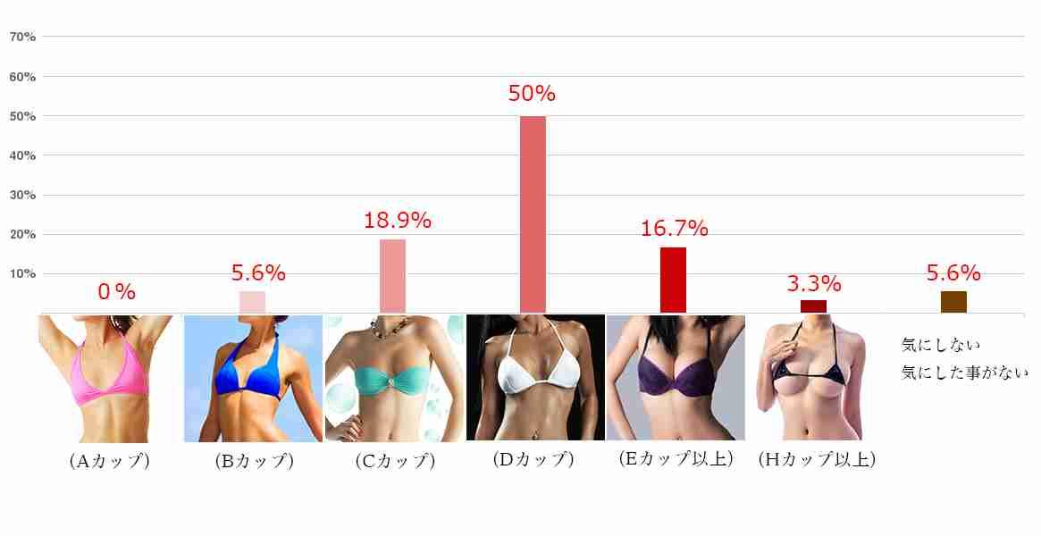 男性8割「女性の胸に、キュン!」/分かった!男性に人気の胸「形や大きさ、柔らかさ」 ≪【男性が重要視する「女性の外見像」】アンケート調査結果≫ ゴリラクリニック(医療法人社団十二会)のプレスリリース