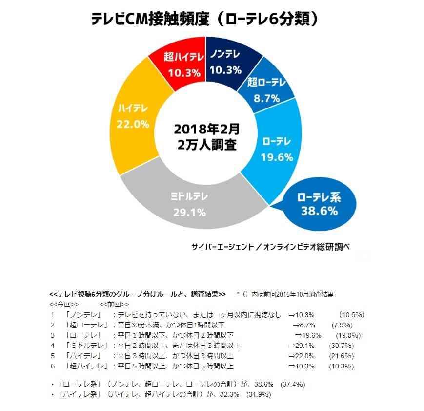 「若者のテレビ離れ」加速 6人に1人「1カ月以内にテレビ視聴なし」 - ITmedia ビジネスオンライン