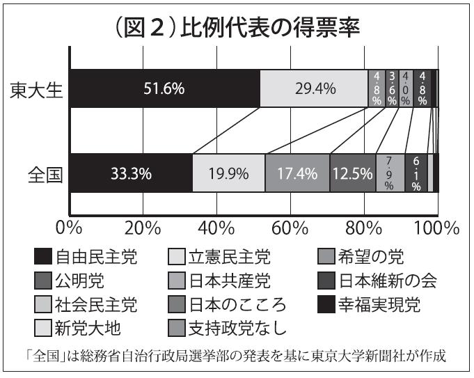 衆院選×東大生 5割以上が自民党に 18、19歳と20歳以上で投票率に差 - 東大新聞オンライン