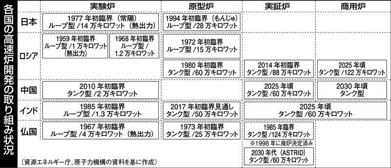高速炉開発、世界で加速−日仏共同で実証炉   科学技術・大学 ニュース   日刊工業新聞 電子版