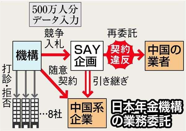 データ入力 別の中国系企業に委託 年金機構「時間限られていた」(1/2ページ) - 産経ニュース