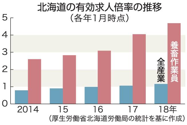人手集まらぬ 畜産・酪農現場が悲鳴 時給1500円でも集まらず 北海道