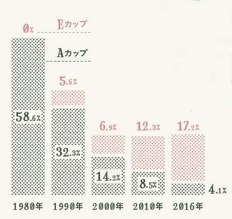 日本人女性が巨乳化! トリンプの「カップ別」ブラ売り上げは…   ananニュース - マガジンハウス