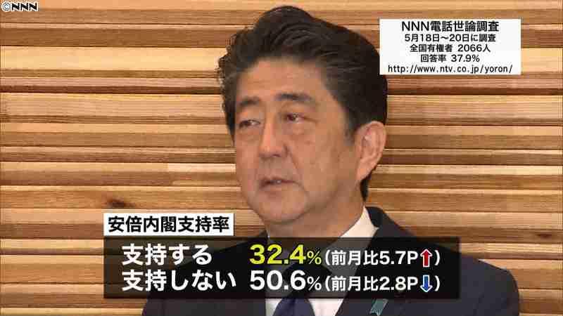 安倍内閣の支持率32.4% 5.7P上昇|日テレNEWS24