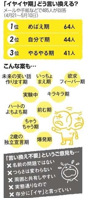 「イヤイヤ期」別名募集、思い様々 共感できる環境大事(朝日新聞デジタル) - Yahoo!ニュース