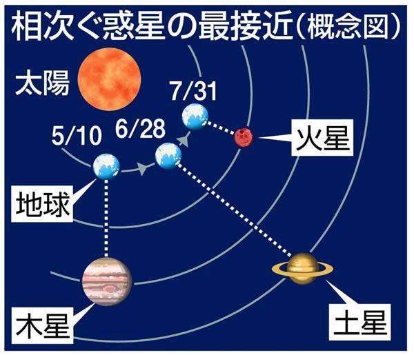 """1世紀ぶり夜空で""""競演"""" 木、土、火星が相次ぎ最接近、同方角に  - 産経ニュース"""