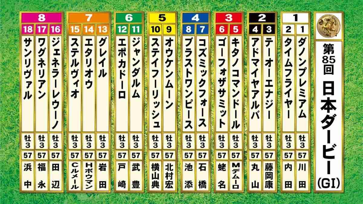 【競馬】日本ダービー 何買いますか?