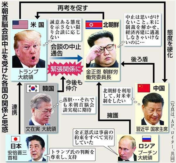【米朝首脳会談中止】米、北の「約束反故」と中国の「入れ知恵」に反発 - 産経ニュース
