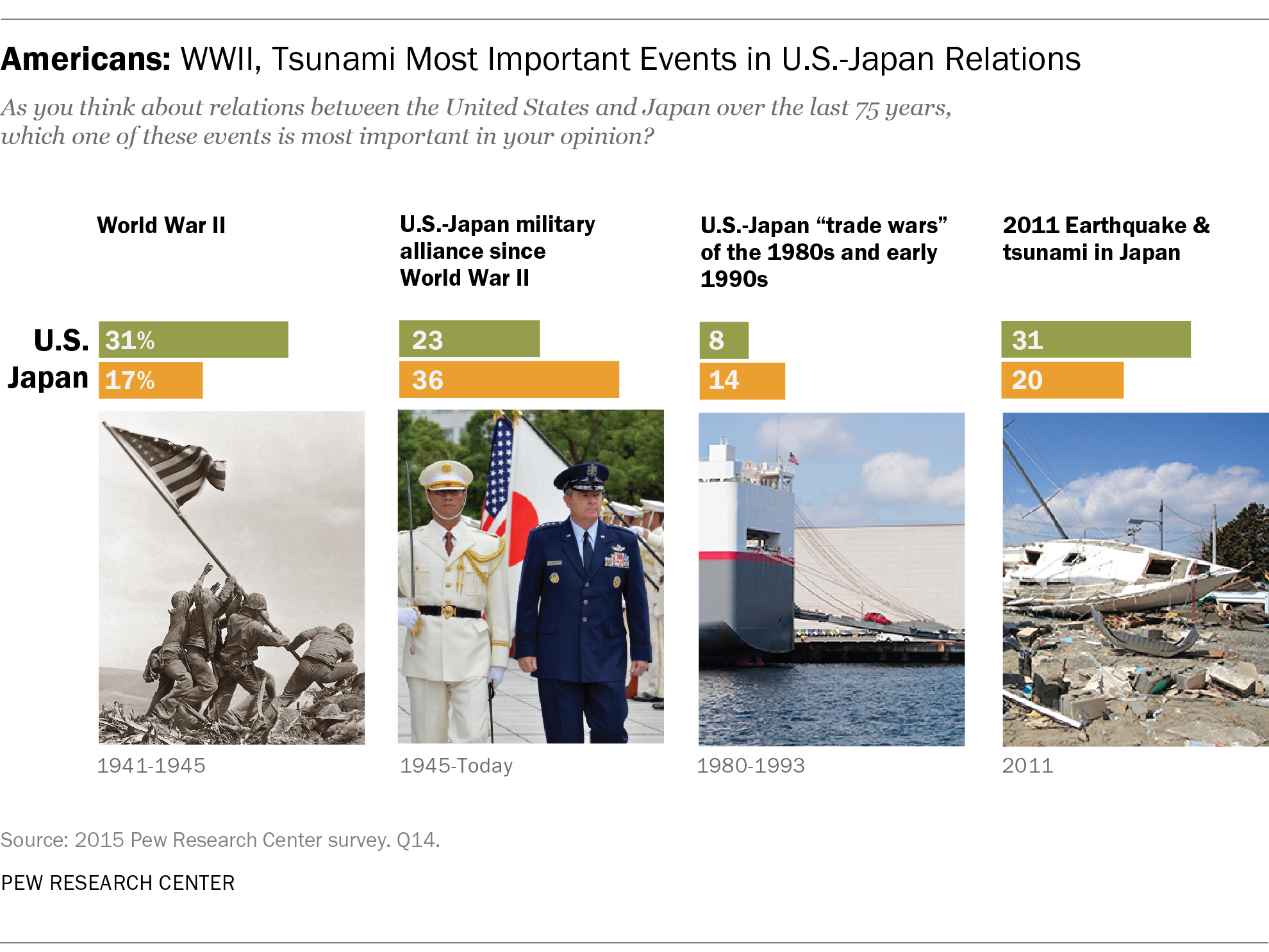 Americans, Japanese: Mutual Respect 70 Years After the End of WWII | Pew Research Center