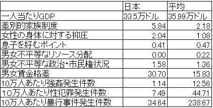 強姦被害者を黙らせる日本 女性を抑圧する社会ほど、強姦事件の認知件数が少ないことを示すデータ - wezzy|ウェジー