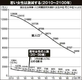 15年後の日本はどうなってると思いますか?