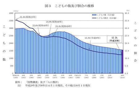 15歳未満の子どもの数は37年連続減少、東京のみ増加(リセマム) - Yahoo!ニュース