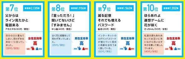 「サラリーマン川柳」ベスト10、1位は「スポーツジム 車で行って チャリをこぐ」
