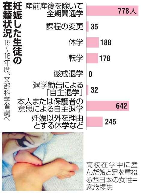 妊娠した高校生「知れたら退学」おなか隠して通学、出産:朝日新聞デジタル