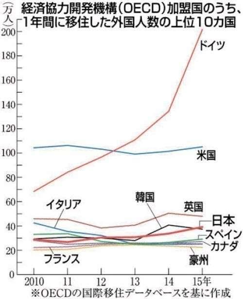 「移民流入」日本4位に 15年39万人、5年で12万人増 支援策の充実急務(西日本新聞) - Yahoo!ニュース