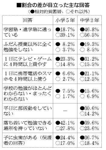 貧困層の子、勉強時間が短い傾向 兵庫・尼崎で初調査