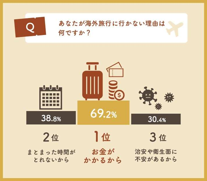日本人の約5割は「自分の意志で海外旅行に行ったことがない」らしい / その理由は…