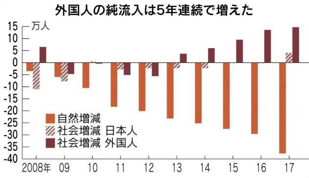 外国人の増加 人口減を緩和 昨年、総務省推計 純流入最多の14.7万人 :日本経済新聞