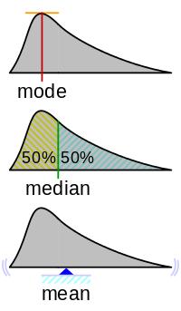 中央値 - Wikipedia