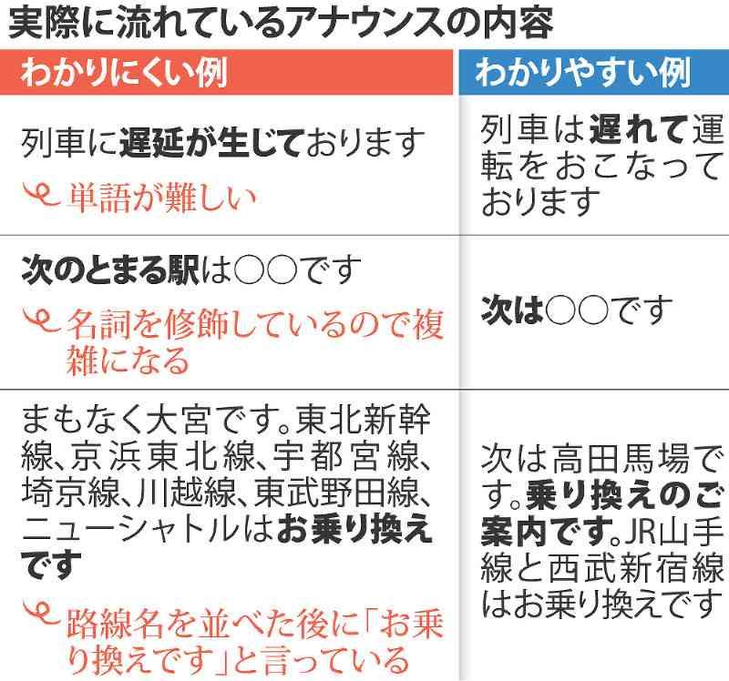 鉄道:外国人にわかりにくいアナウンス 長文・敬語避けて - 毎日新聞