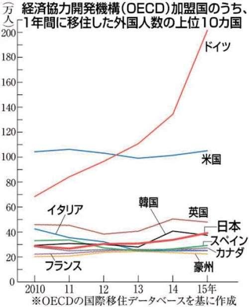 「移民流入」日本4位に 15年39万人、5年で12万人増|【西日本新聞】