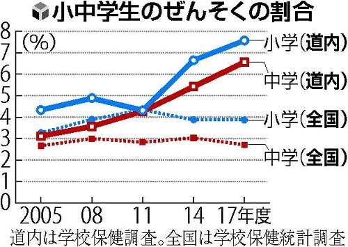 ぜんそく・アトピー割合、北海道は全国の倍以上