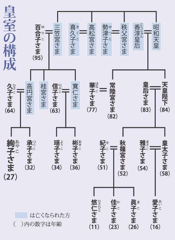 皇室:絢子さま10月結婚へ 相手は日本郵船社員 - 毎日新聞
