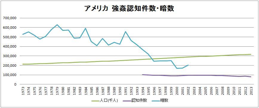 5.日本と外国との強姦件数比較